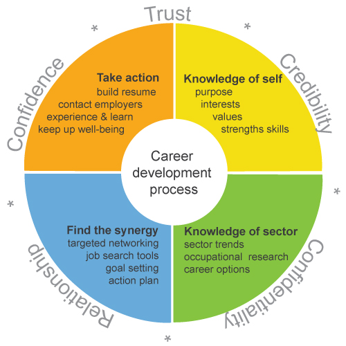 Career-development-process